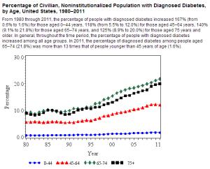 annual diabetes statistics