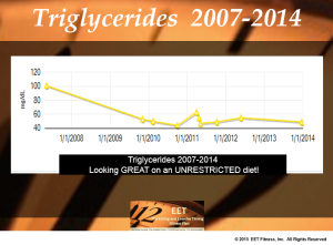 triglycerides 2007 2014